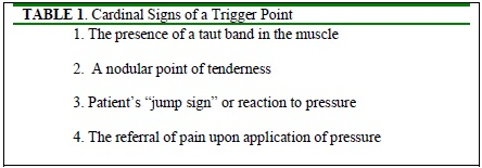 Signs of Trigger Point